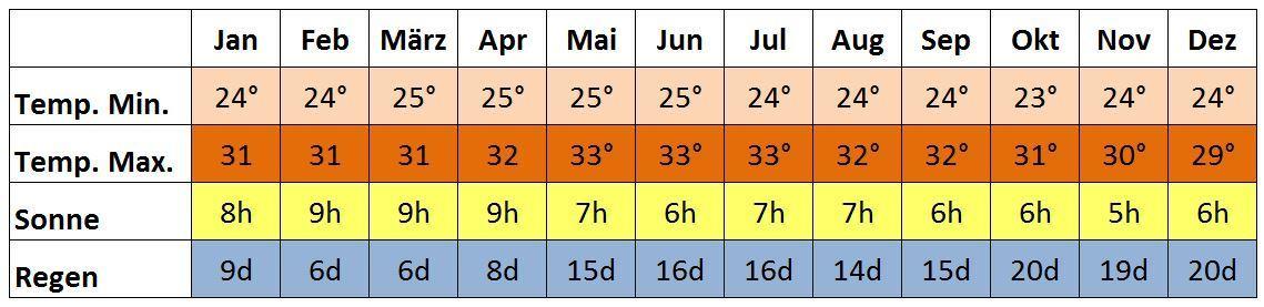 wetter khao lak klimatabelle jan feb märz april mai jun jul aug sep okt nov dez